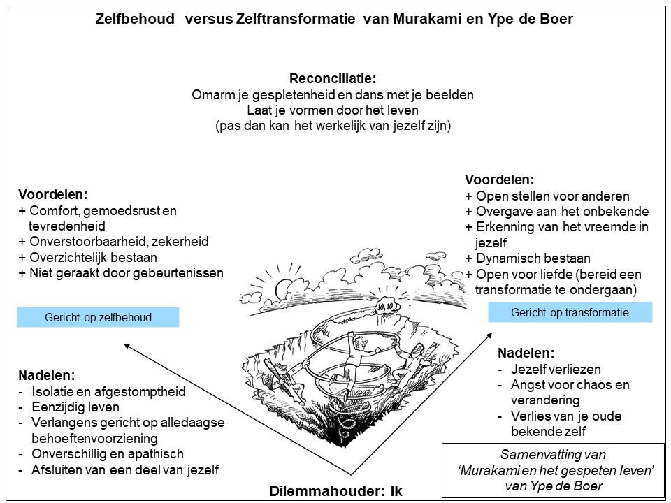 Zelfbehoud vs. Zelftransformatie: Ype de Boer en Murakami