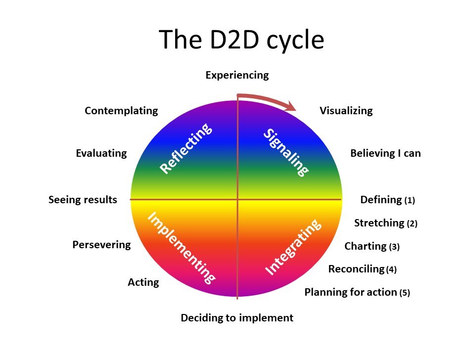 Dilemma-to-Dialogue cycle
